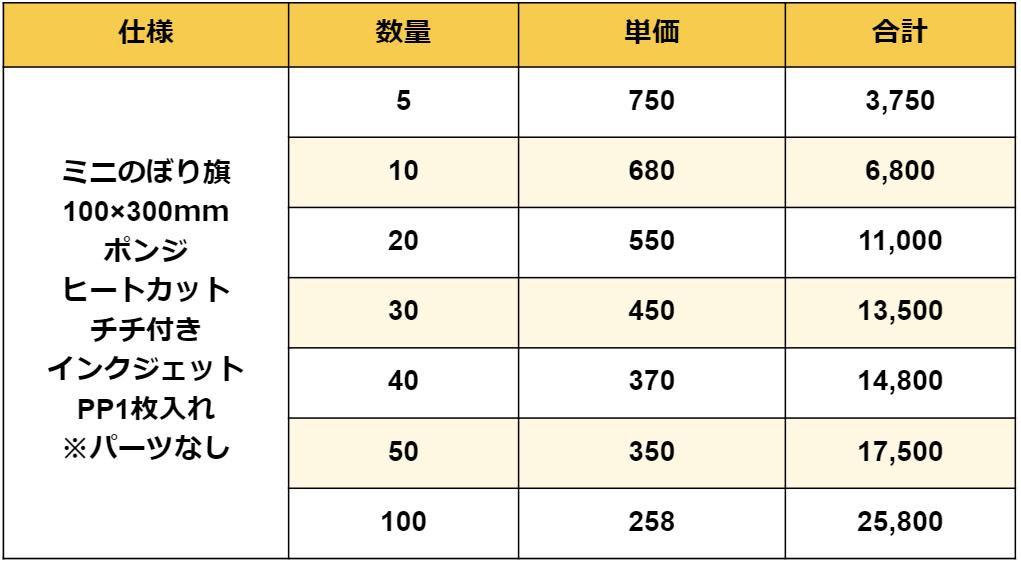ミニのぼり旗新価格表