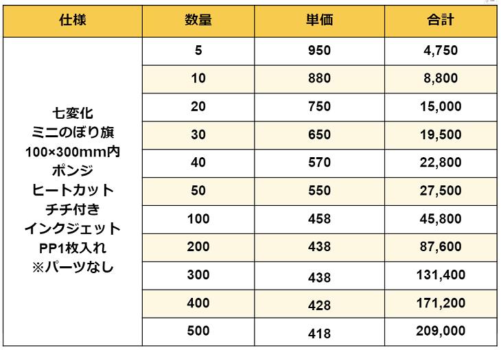 七変化ミニのぼり旗新価格表